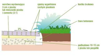 Ścieżka w ogrodzie. Poradnik, jak wybrać kostkę brukową na ścieżki w ogrodzie (układanie kostki brukowej)
