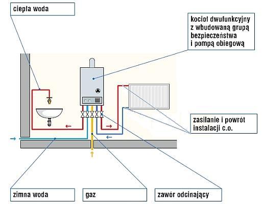 Instalacja c.o. - schematy najpopularniejszych rozwiązań